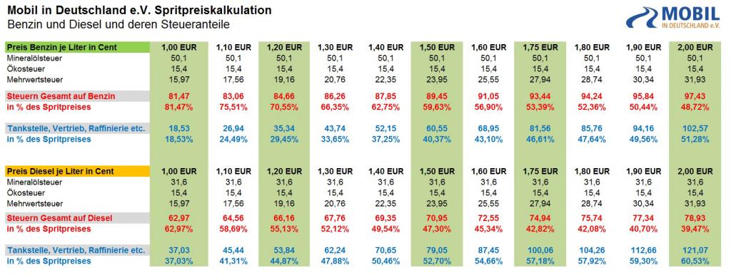 Spritpreise-und-deren-Steuern-in-Deutschland